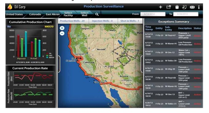 Production Surveillance Dashboards in Upstream Industry