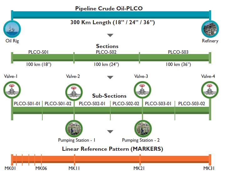 Managing Linear Assets With SAP - Wipro