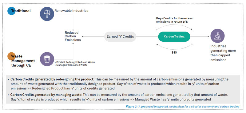 Circular Economy Importance | Proposed Net Zero Path, Waste Trading Mechanism