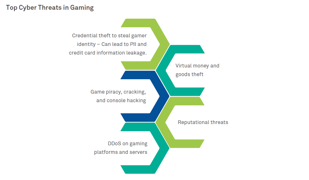 Game on: the need for Cybersecurity in gaming