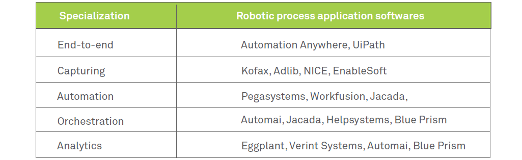 RPA vendors and what does the future entail for them