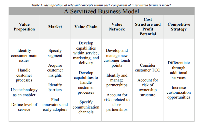 Servitization: The Next Wave Of Growth For Manufacturing
