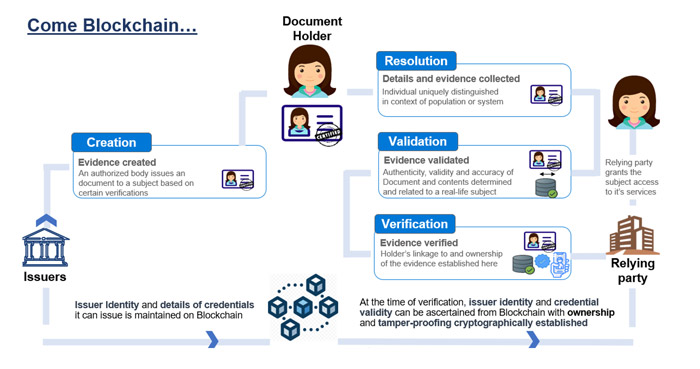Digital Document Exchange Within Public Service Organizations
