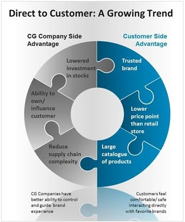 The Impact of Direct to Customer on Consumer Goods Organizations