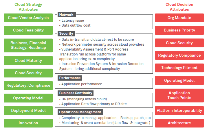Cloud – The New Lynchpin in Capital Markets IT
