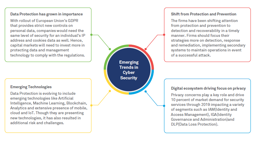 Cybersecurity essentials for Capital Markets firms in the Digital age
