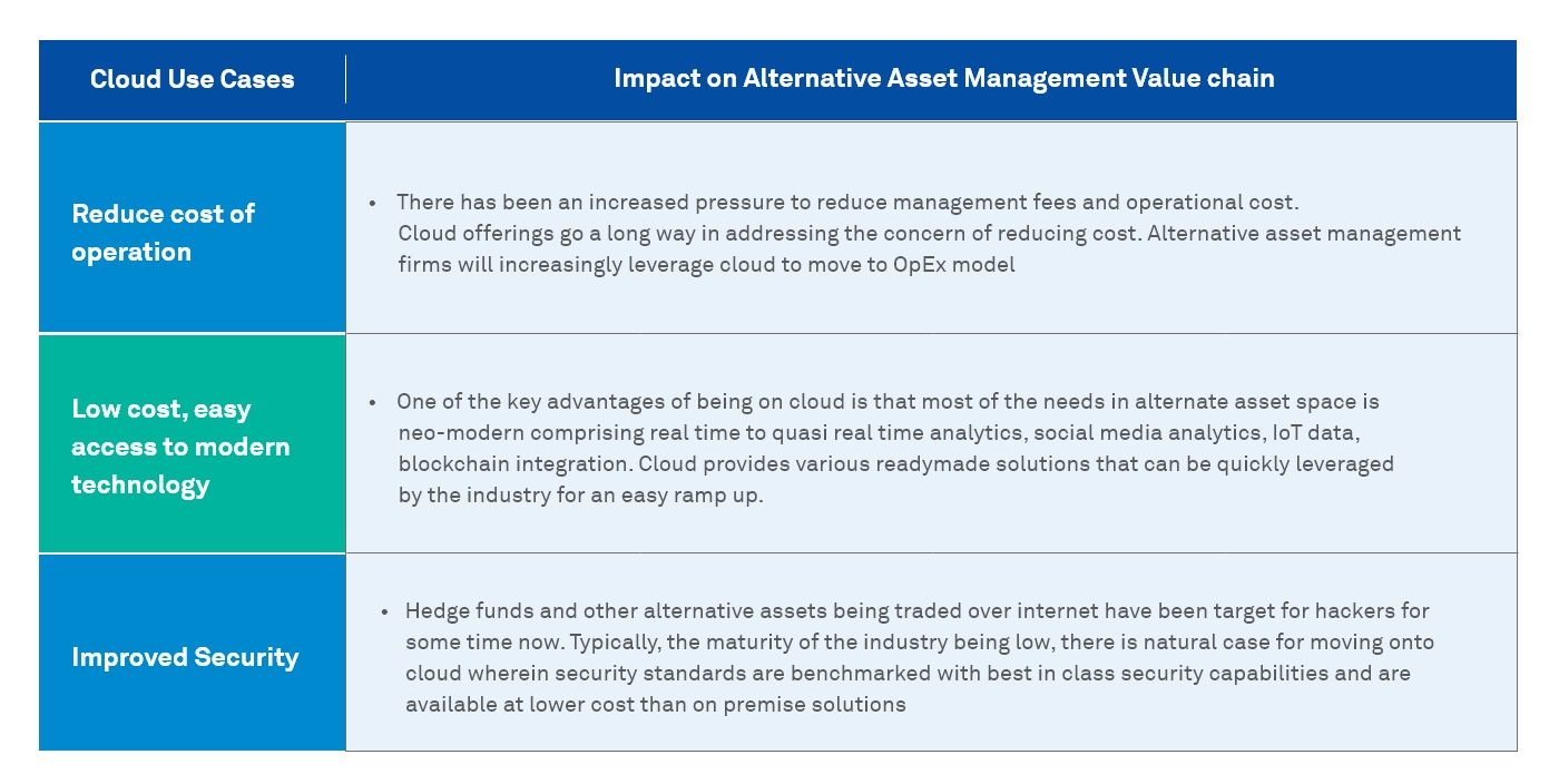 How Technology is Reshaping Alternative Asset Management