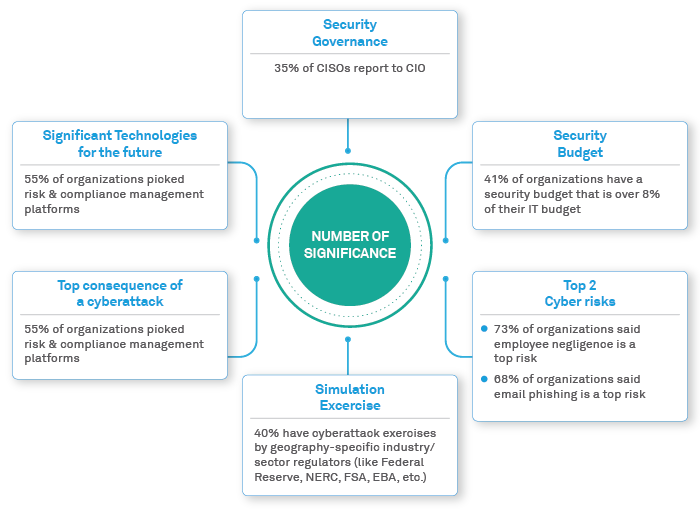 Insider threats - One of the biggest Cybersecurity risks in Capital Markets
