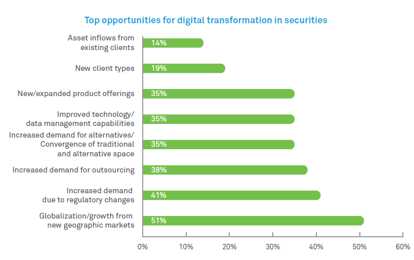 Digital transformation in Securities and Capital Markets