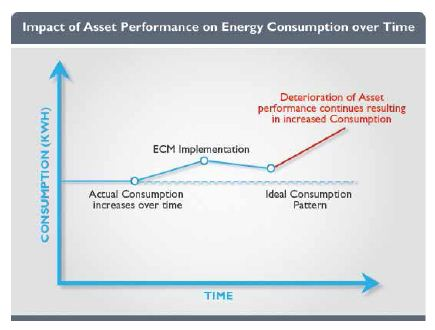 Achieving Energy Efficiencies in Cold Storages