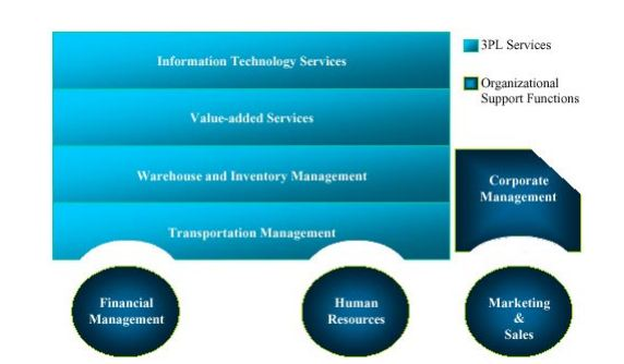 Business Intelligence and Logistics