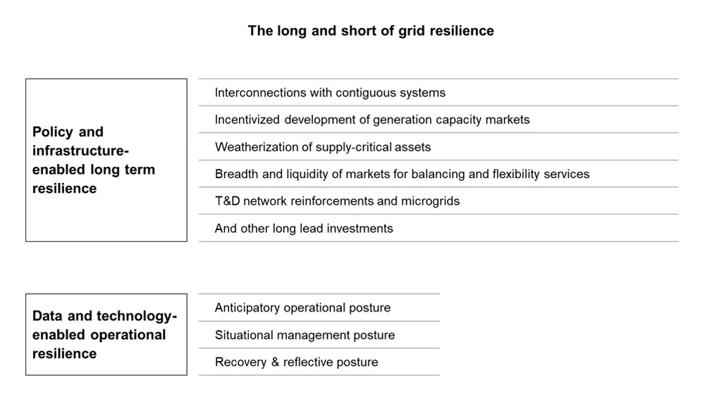 Managing electric grids for resilience