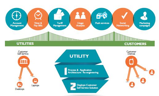 Will Utilities Lag in Next Generation Customer Service?