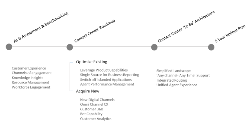 Shaping Technology Roadmap for a Utilities Contact Center
