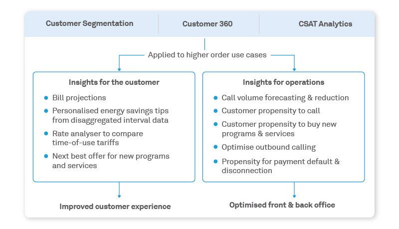 Customer insights elevate end-customer experience and improve business outcomes