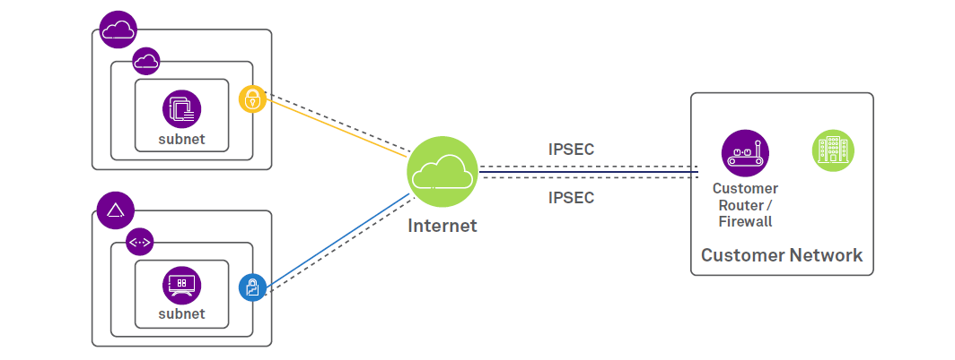 Software Defined Networking: Connecting hybrid clouds seamlessly