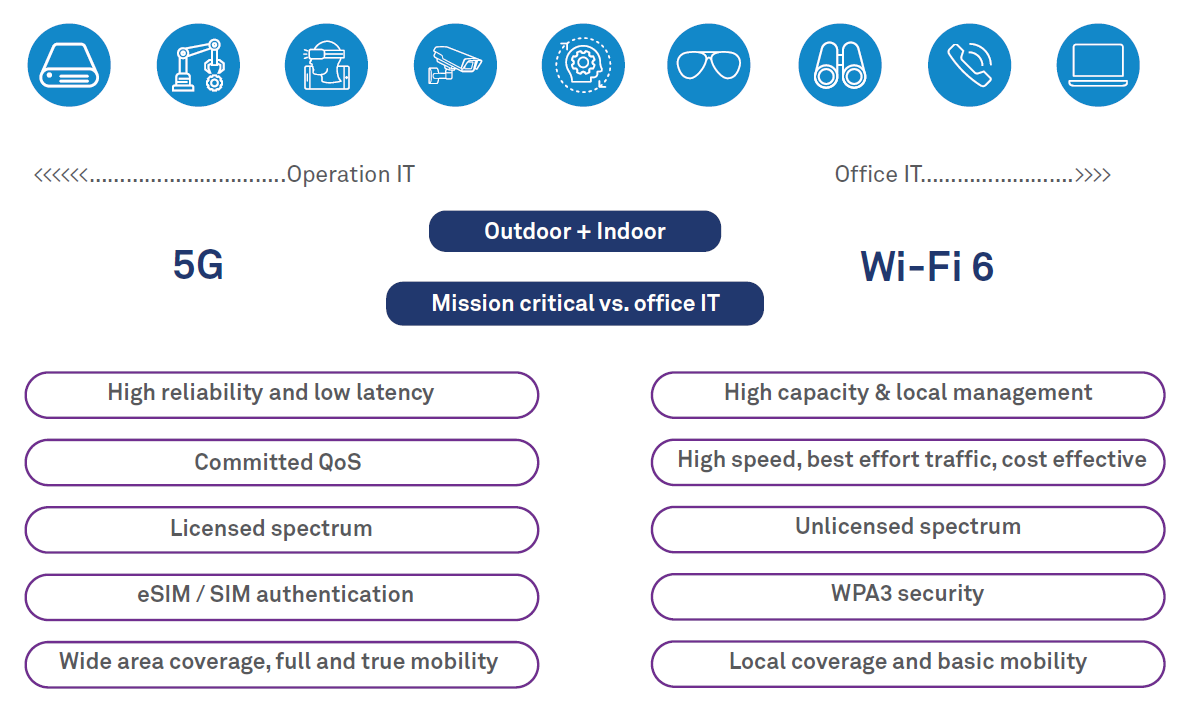 Private 5G cellular network and Wi-Fi 6 coexistence for enterprises