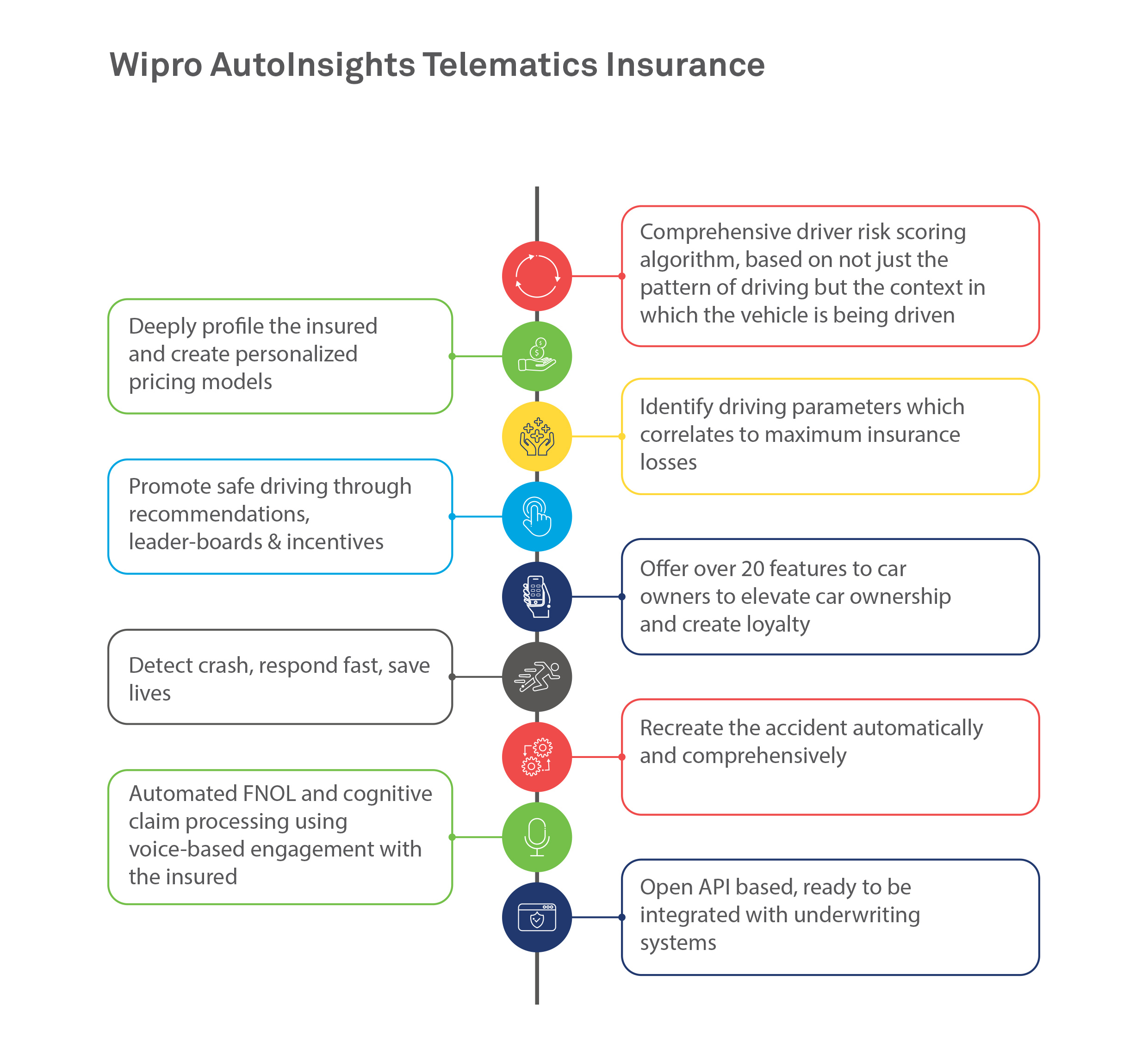 Wipro AutoInsights Telematics Insurance
