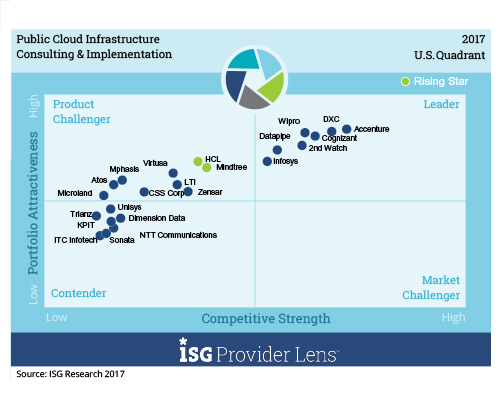 Wipro is positioned as a leader by ISG in cloud services report