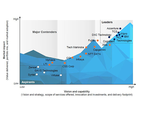 Wipro is positioned as a leader on the everest group peak matrix for cloud enablement services