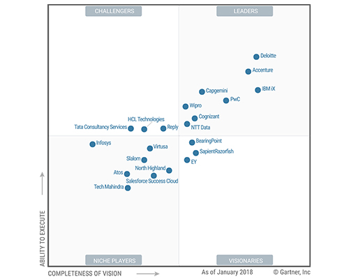 Gartner magic quadrant for CRM and customer experience implementation servicesGartner magic quadrant for CRM and customer experience implementation services
