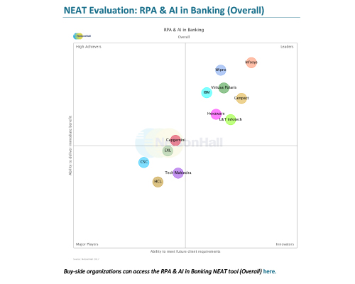 Wipro A Leader for RPA and AI in Banking NelsonHall