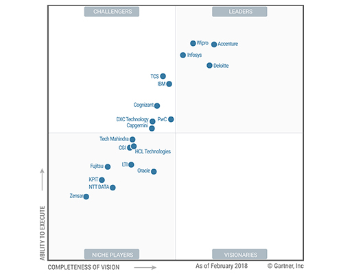 wipro is a leader in gartners magic quadrant 2018 for oracle applicationservices worldwide