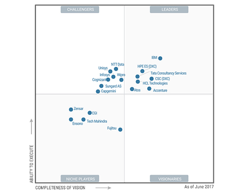 Wipro is positioned as challenger in magic quadrant for data center outsourcing and infrastructure utility services north america by gartner 2017