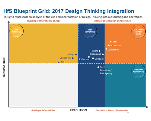 Wipro is rated as a high performer in the HfS Blueprint Grid on Design Thinking Integration 2017