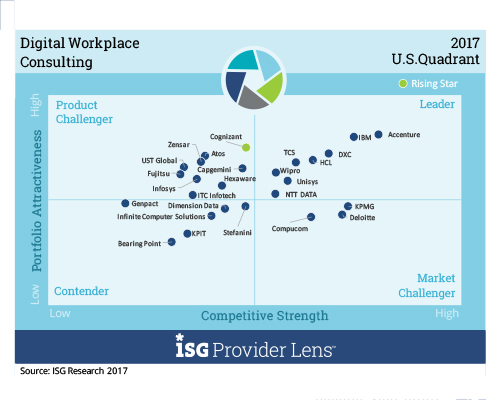 wipro positioned as a Leader by ISG