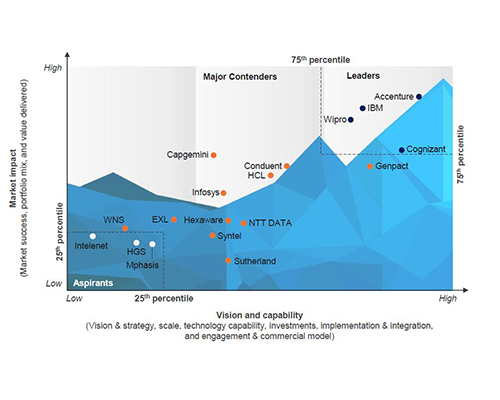 Wipro ranked as a Leader by Everest Group in the PEAK Matrix Assessment for Business Process Service Delivery Automation
