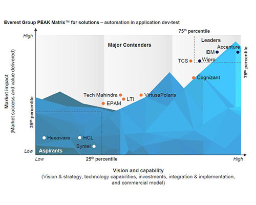 wipro rated as a leader in everest groups peak matrix for automation in application dev test