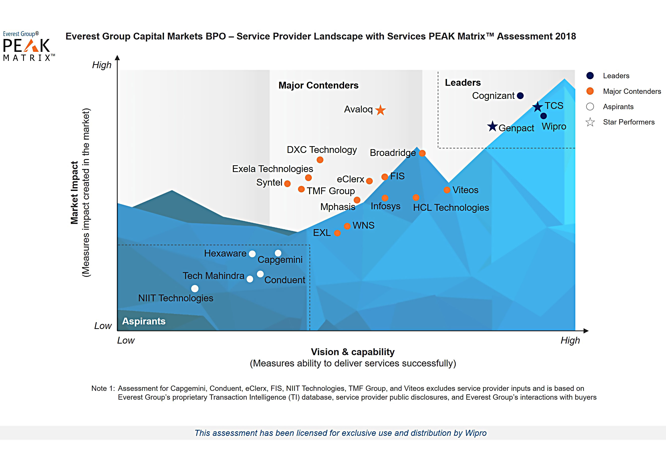 Wipro is a Leader in the Everest Group's Capital Markets BPO Services PEAK Matrix™ Assessment 2018