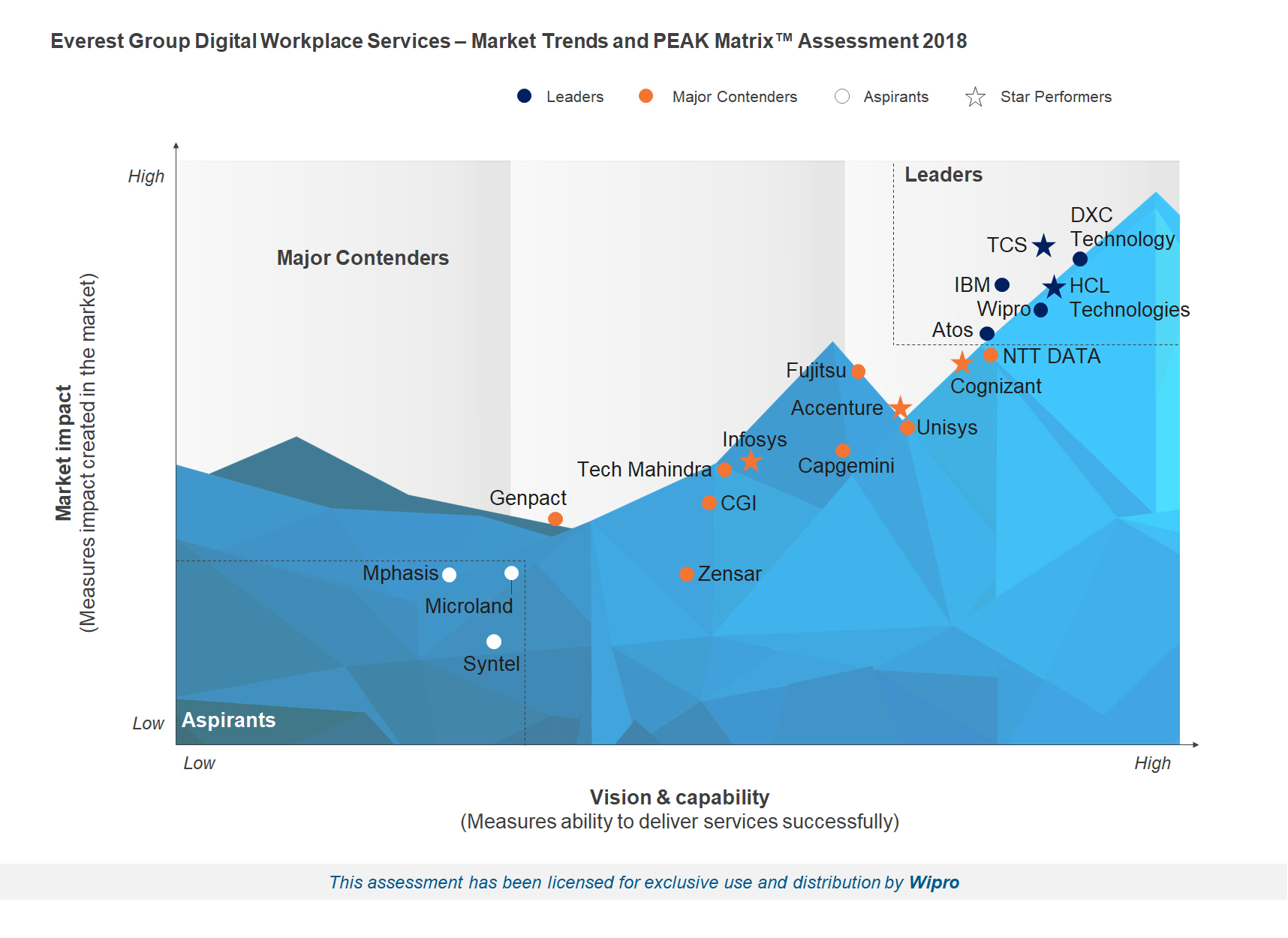 Wipro has emerged as a 'Leader' in Everest Group's PEAK Matrix™ for Digital Workplace Services