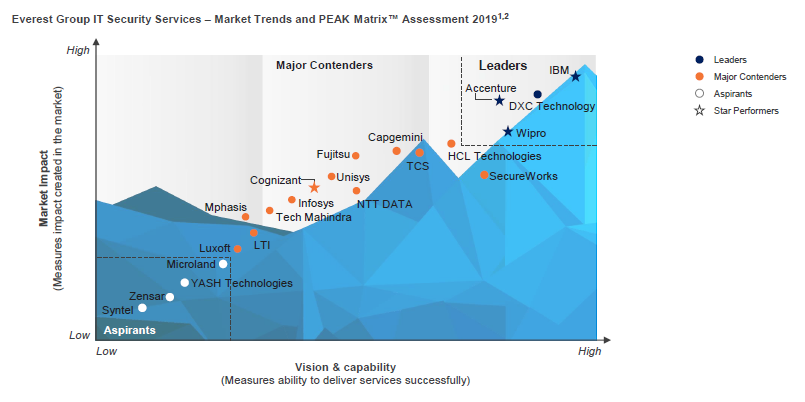 Wipro is positioned as a Leader and Star Performer in Everest Group PEAK Matrix Assessment 2019 for IT Security Service Providers