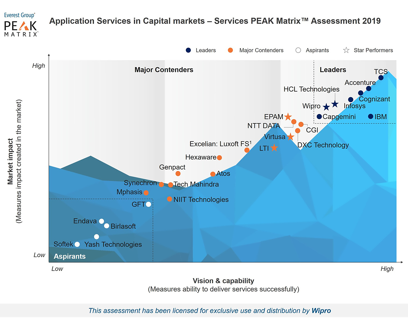 Wipro is a Leader and Star Performer in Everest Group's PEAK Matrix™ Assessment 2019 for Application Services in Capital Markets