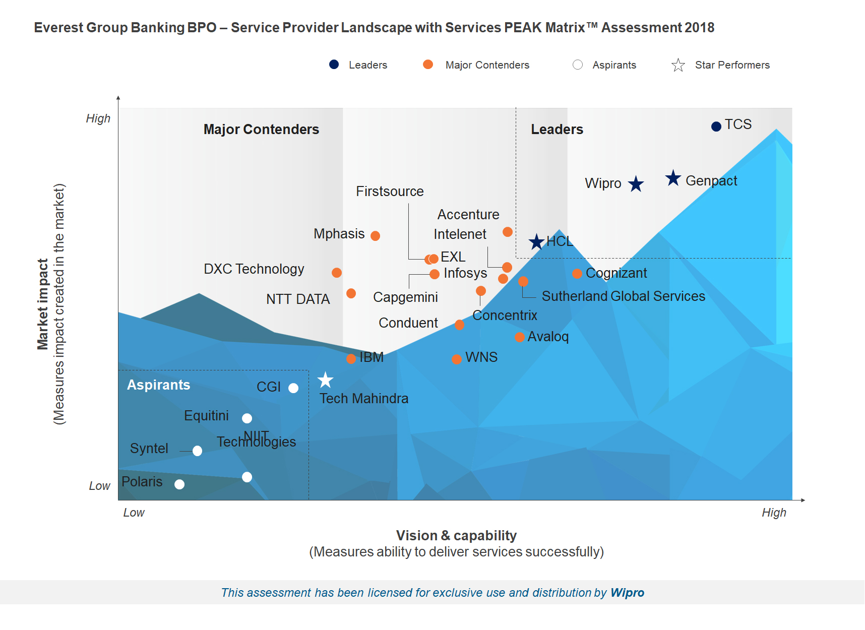Wipro is a Leader and Star Performer in the Everest Group's Banking BPO – Service Provider Landscape with services PEAK Matrix™ Assessment 2018