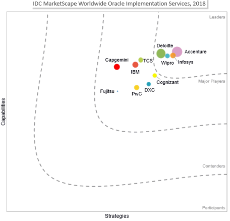 Wipro is a Leader in IDC Marketscape
