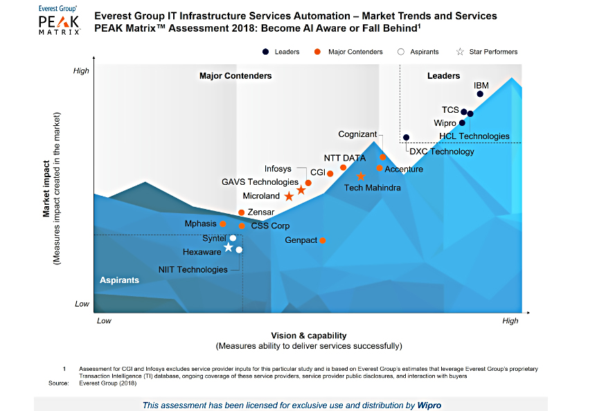 Wipro is a Leader in the Everest Group's IT Infrastructure Services Automation PEAK Matrix™ Assessment 2018