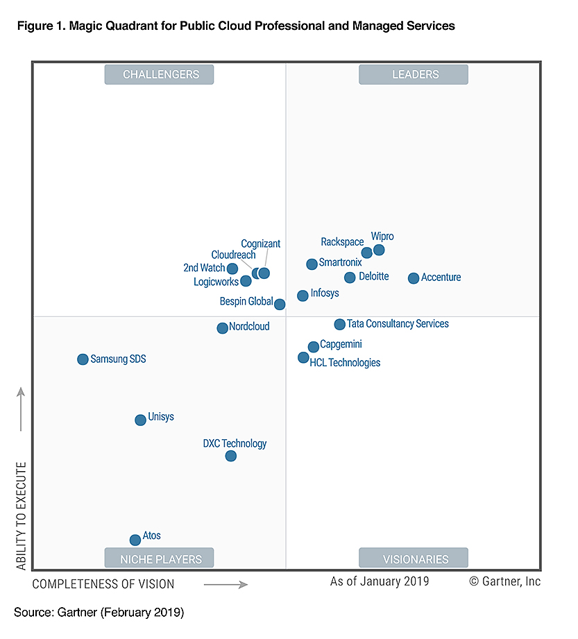 Wipro positioned as a 'Leader' in Gartner Magic Quadrant for Public Cloud Infrastructure Professional and Managed Services, Worldwide 2019
