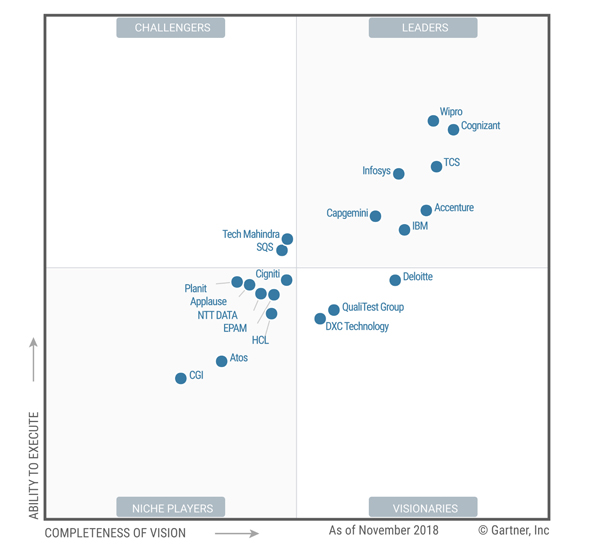 Wipro positioned as a Leader in Gartner Magic Quadrant for Application Testing Services, Worldwide