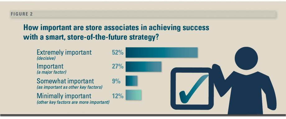 Smart Store Strategies for Digitally Savvy, Time-Crunched Shoppers