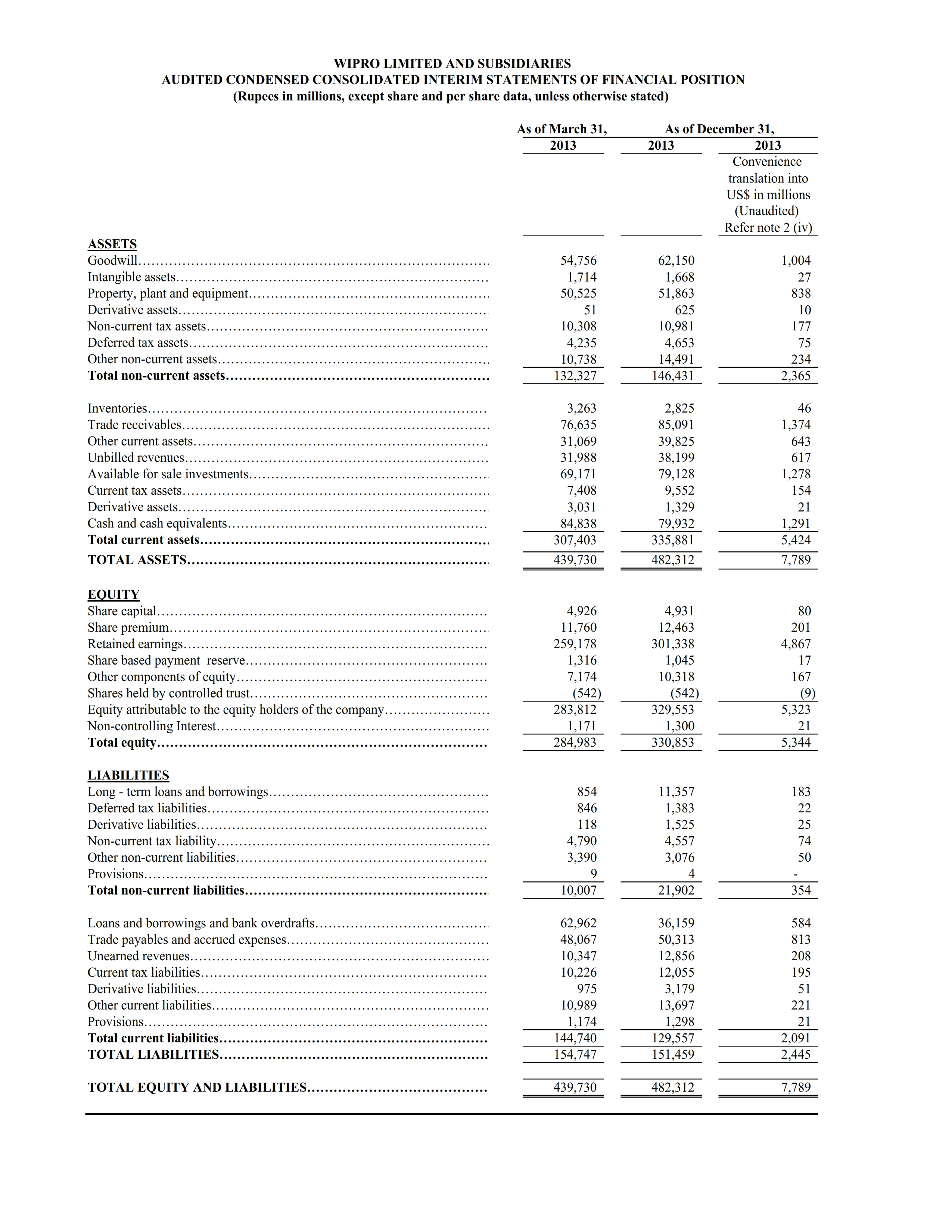 Results for the quarter ended December 31, 2013 under IFRS