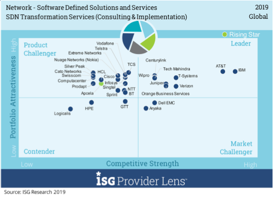 Wipro has been positioned as a Global leader, U.K. Leader and Nordics Leader in Network - Software Defined Solutions & Services - ISG Provider Lens study 2019
