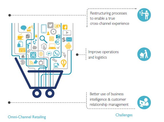 Driving Customer Insights for Retailers in the Digital Era