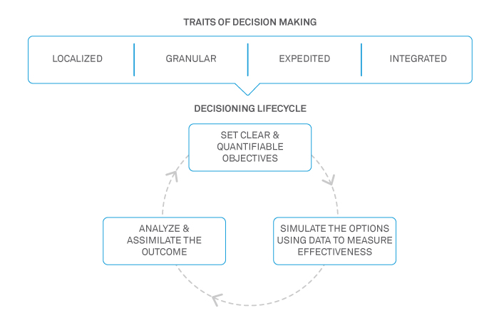 A data-driven decisioning roadmap for retailers in COVID era