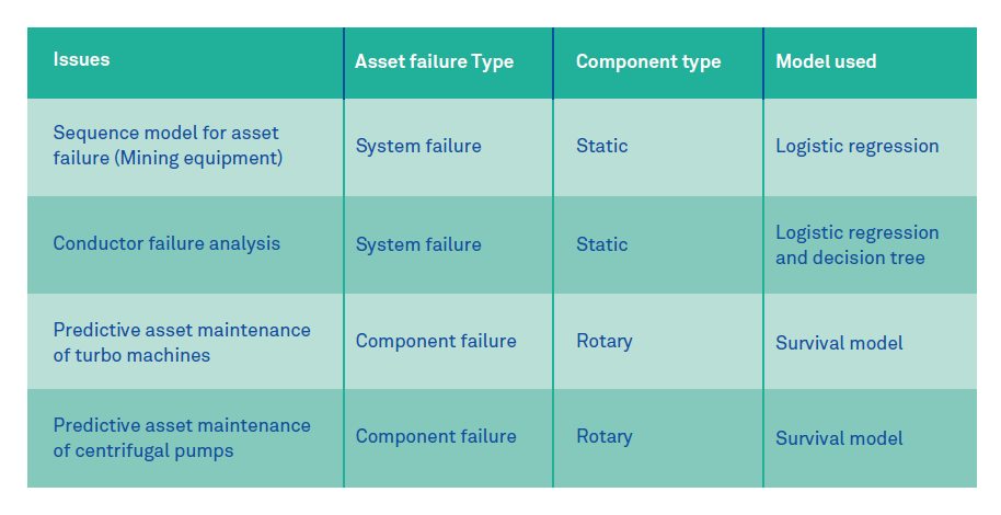 Analytical model selection framework for asset failure prediction