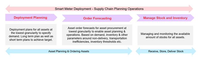 How Analytics Can Help with Supply Chain Planning