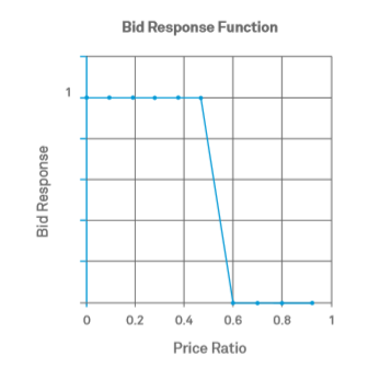 Machine Learning for B2B Pricing