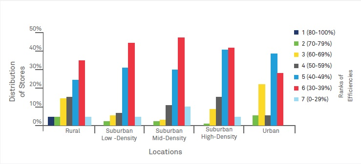 Evaluating relative efficiency of retail stores - a Data Envelopment Analysis approach